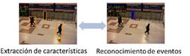 Crean un modelo para analizar las imágenes de los sistemas de vídeovigilancia en lugares públicos