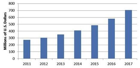 Videovigilancia inalámbrica 2011-2017 (Fuente: IHS Research)