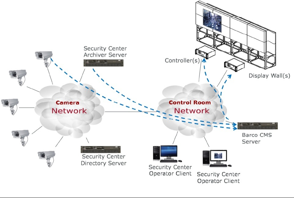barco and genetec ip integrated visualization and security operations centers and control