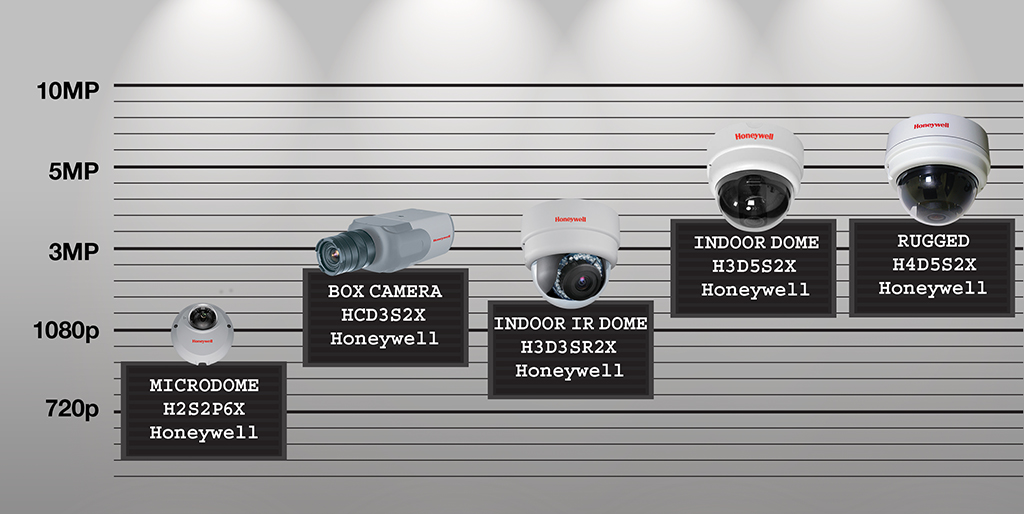 Honeywell Offers A Solution For Every Need Ip Security