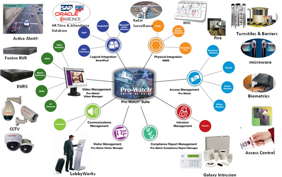 Honeywell Pro-Watch manages the access control of the Japanese bank ...