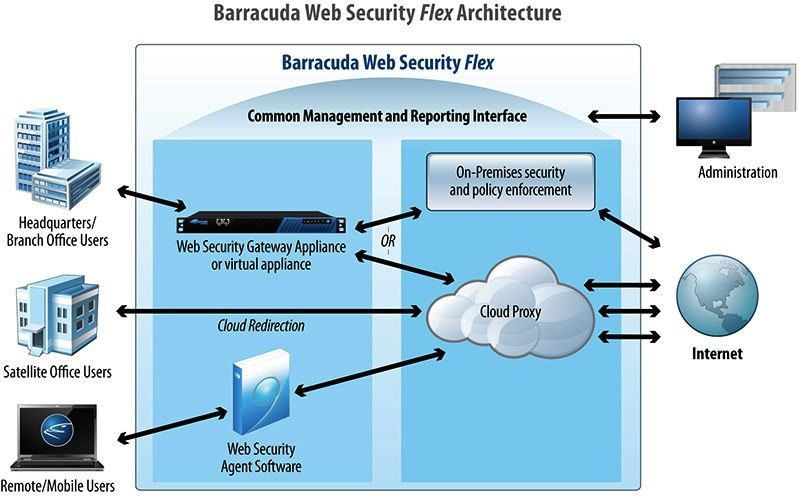Image result for how baracudda is secure