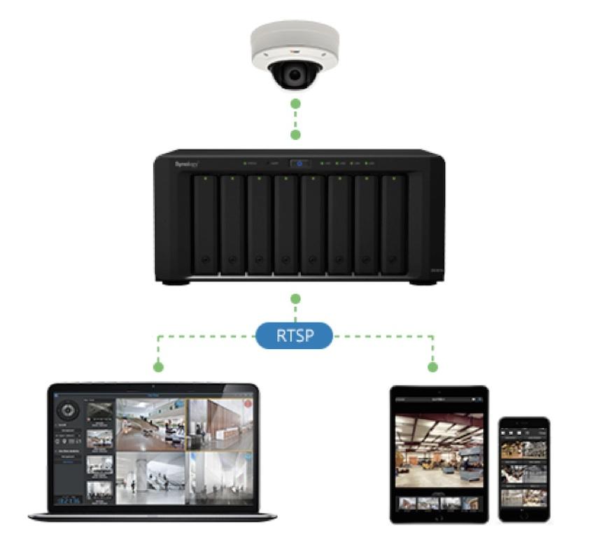 Synology explore le potentiel de surveillance mobile avec