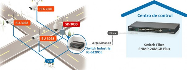 Airlive SNMP-24MGB con IG-642Poe