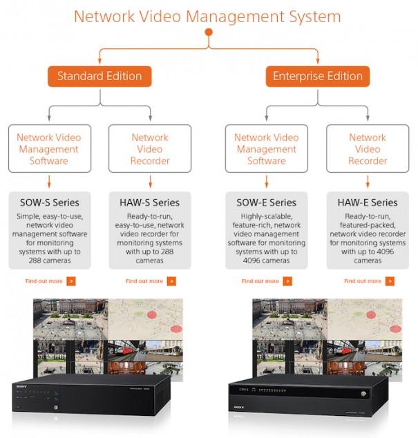 Sony VMS diagrama