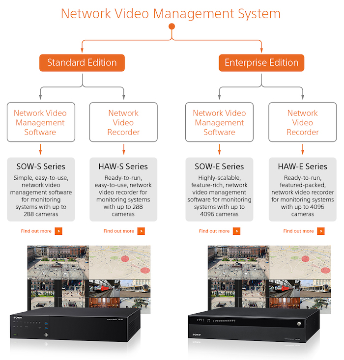 Sony offers in its new platform VMS the missing link in the