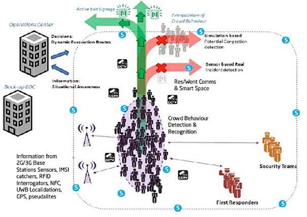 Proyecto evacuate Indra ik4-tekniker