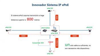 Dahua EPO IP