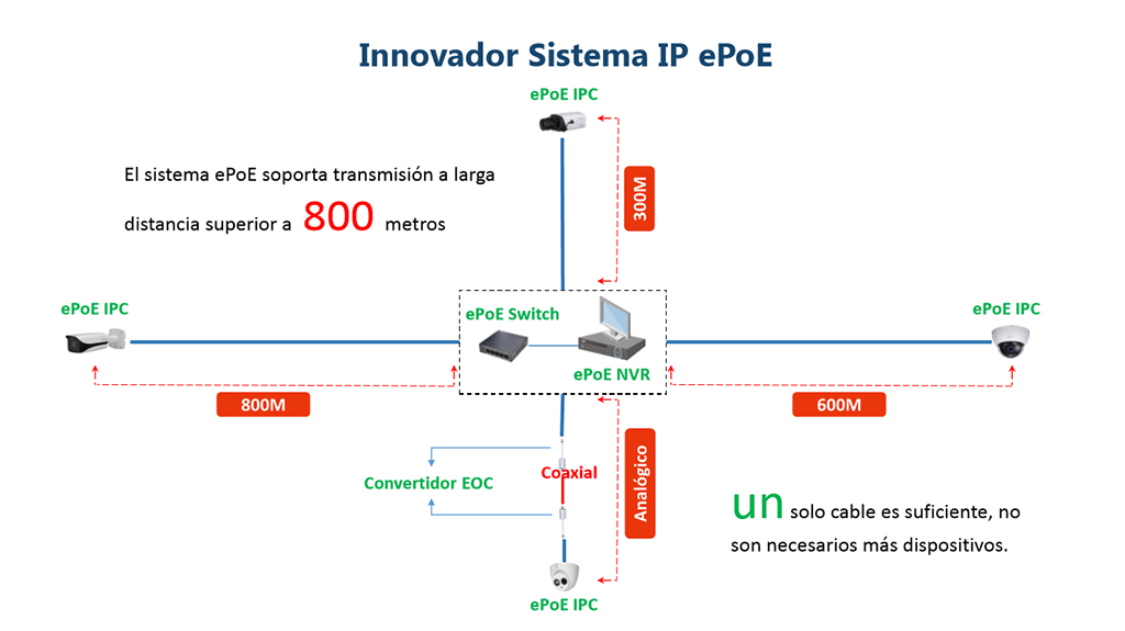 Dahua EPO: solution for systems of video surveillance IP long