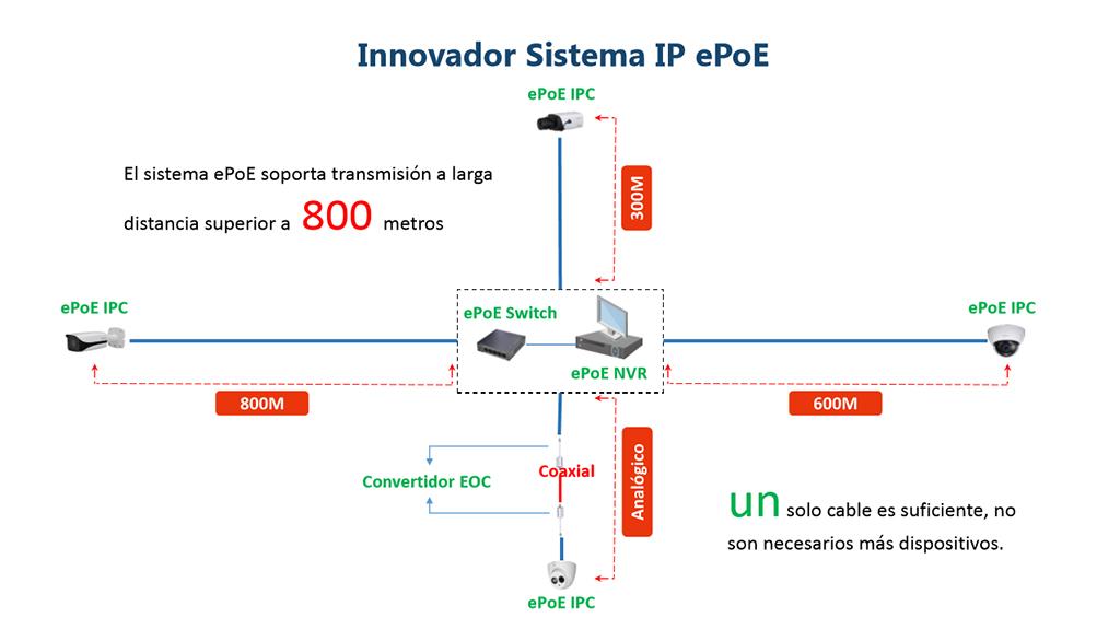 Excepcional Dahua EPO: solução para sistemas de vigilância de vídeo IP de  WG73