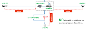Dahua EPO: solution for systems of video surveillance IP long distance