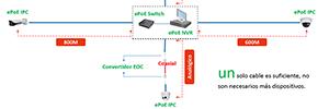 Dahua ePoE: solución para sistemas de videovigilancia IP de larga distancia