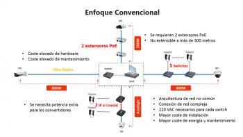 Dahua ePoE IP