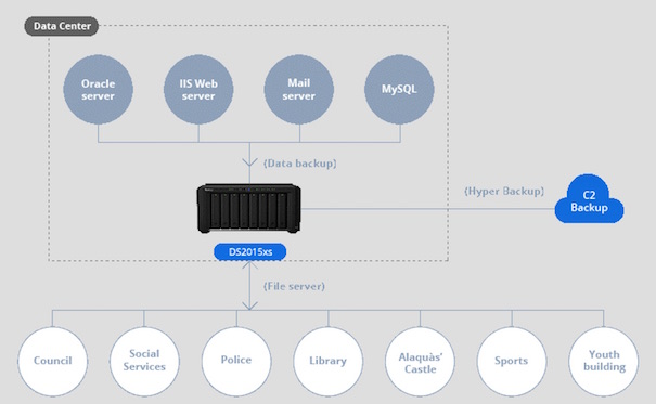 Synology expands the availability of C2 Backup service worldwide