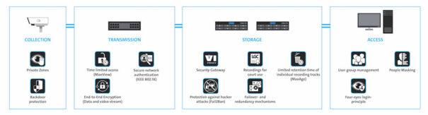 Dallemeier modulo proteccion datos RGPD