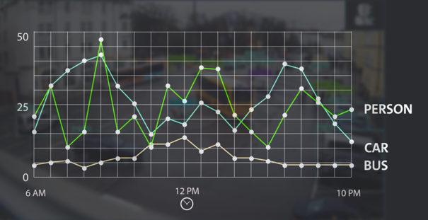 Dallmeier Video Analysis Data