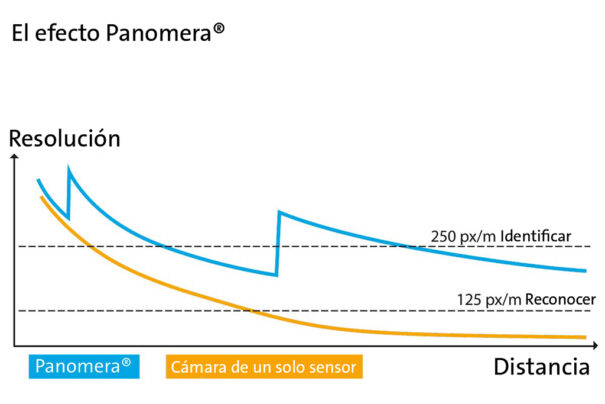 Dallmeier Panomera Effekt