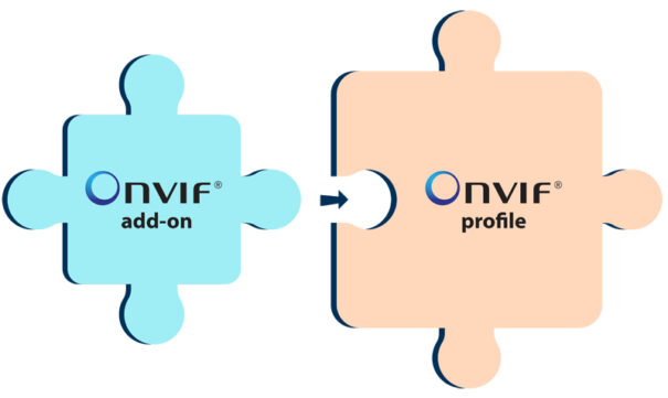 Onvif concepto add on